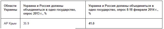 FireShot Screen Capture #081 - 'Радио ЭХО Москвы __ Похоже, большинство жителей АР Крым Украины не голосовало за присоединение к России _ Комментарии' - www_echo_msk_ru_blog_aillar_1284798-echo