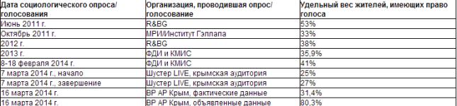 FireShot Screen Capture #090 - 'Провал Крымского оккупендума I Все блоги I Блоги I Каспаров_Ru' - www_kasparov_ru_material_php_id=533BE4855BF47